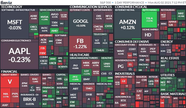 S&P500ヒートマップ2021年8月2日