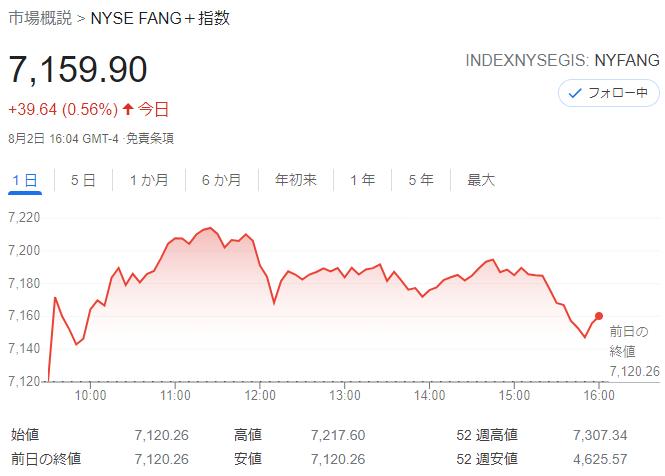 FANG+index2021年8月2日