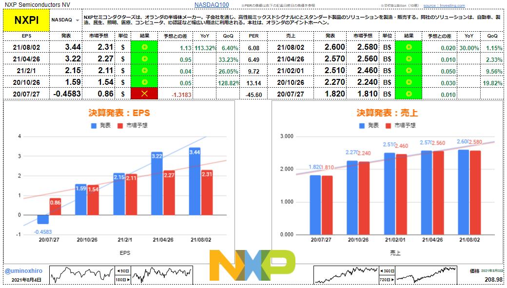 NXPセミコンダクターズ【NXPI】決算2021年8月3日