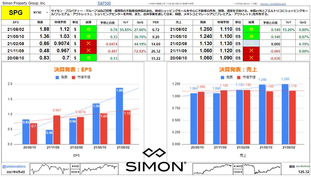 サイモン・プロパティ・グループ【SPG】決算2021年8月3日