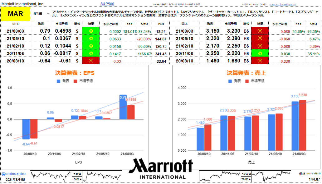 マリオット・インターナショナル【MAR】決算2021年8月3日