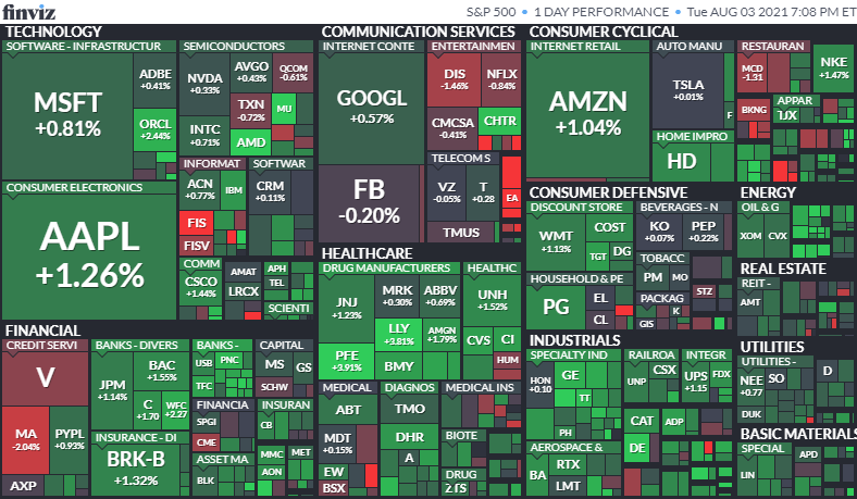 S&P500ヒートマップ2021年8月3日
