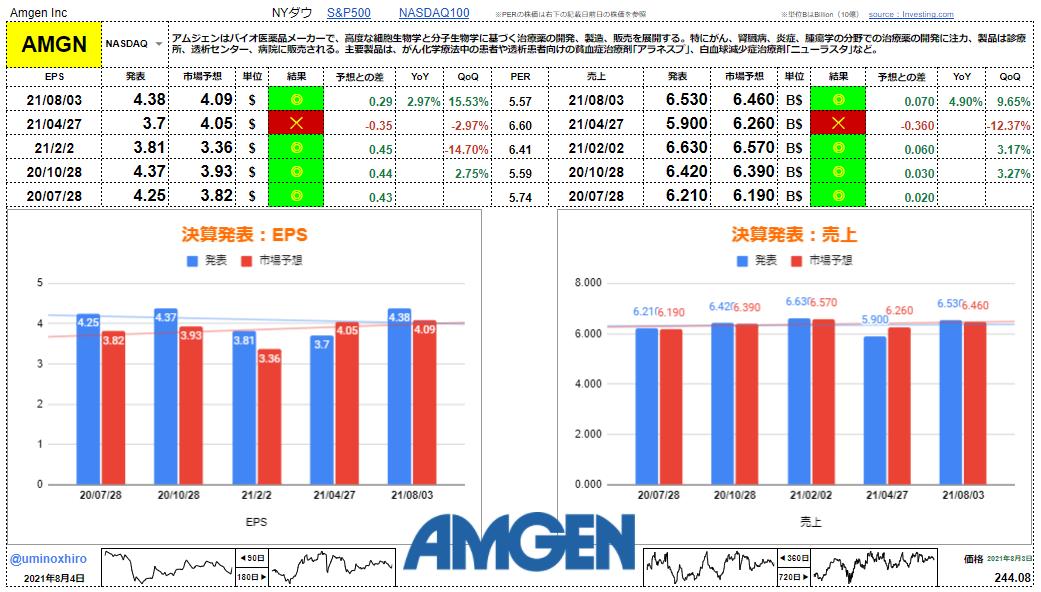 アムジェン【AMGN】決算2021年8月3日
