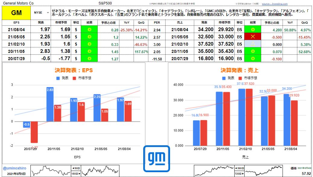 ゼネラルモーターズ【GM】決算2021年8月4日
