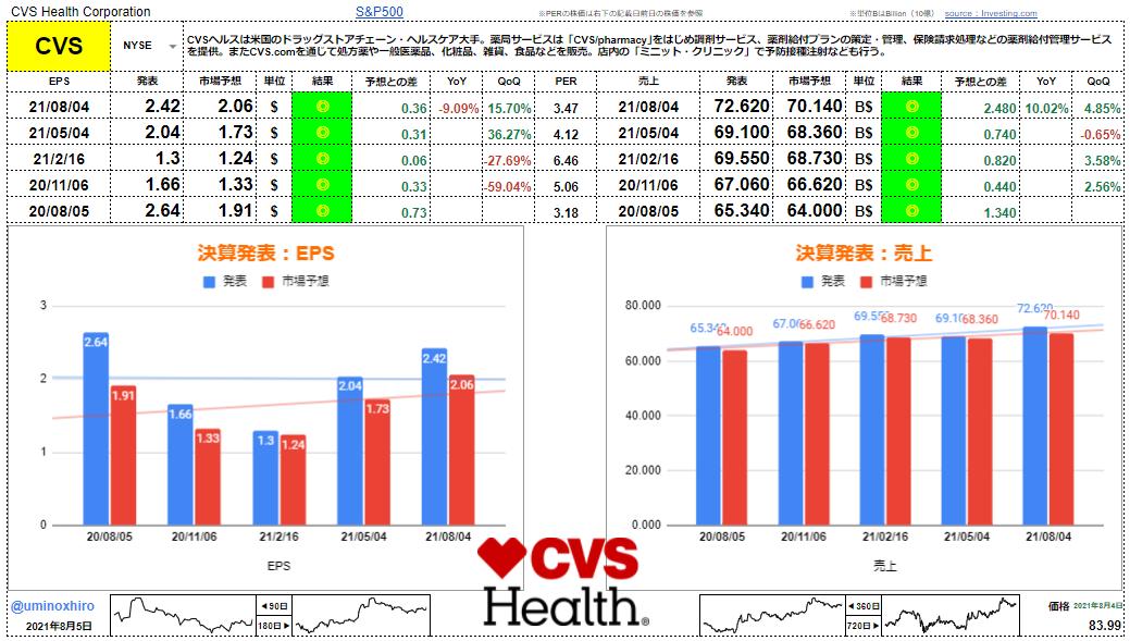 CVSヘルス【CVS】決算2021年8月4日