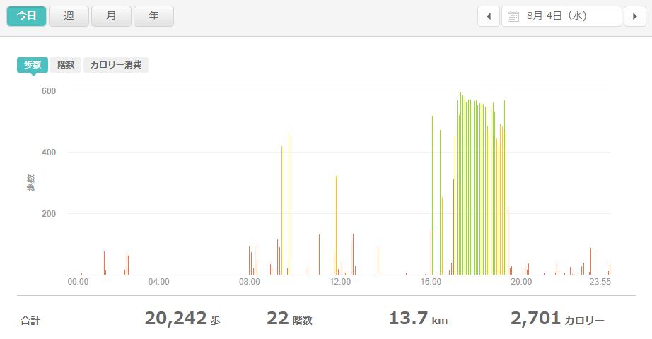 fitbitログより 運動データ2021年8月4日