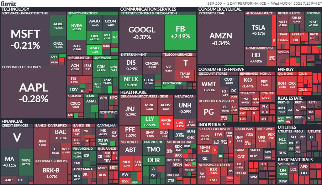 S&P500ヒートマップ2021年8月4日