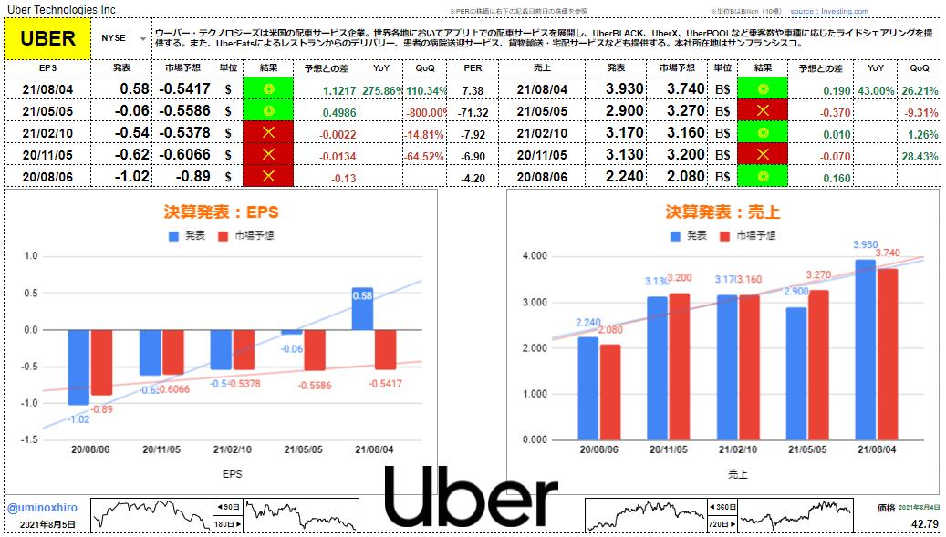 ウーバー・テクノロジーズ【UBER】決算2021年8月4日