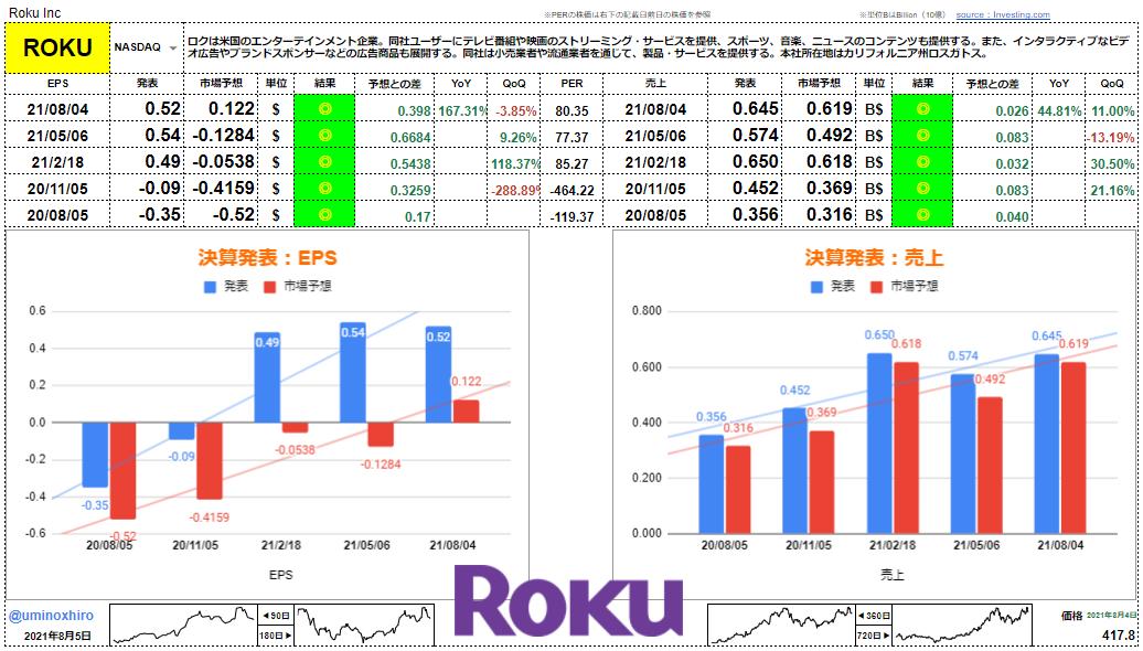 ロク【ROKU】決算2021年8月4日
