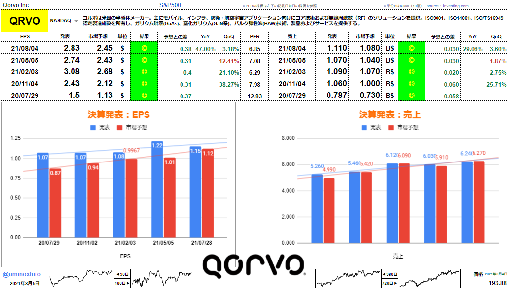 コルボ【QRVO】決算2021年8月4日