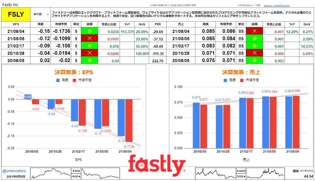 ファストリー【FSLY】決算2021年8月4日