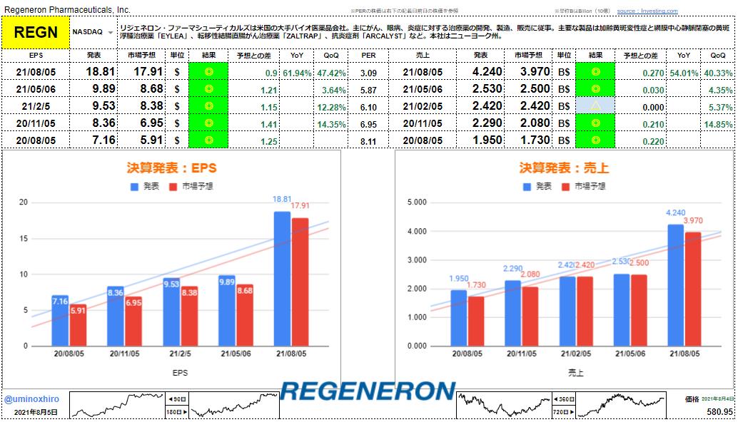 リジェネロン・ファーマシューティカルズ【REGN】決算2021年8月5日