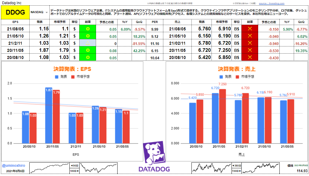 データドッグ【DDOG】決算2021年8月5日
