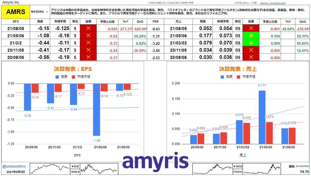 アミリス 【AMRS】決算2021年8月5日