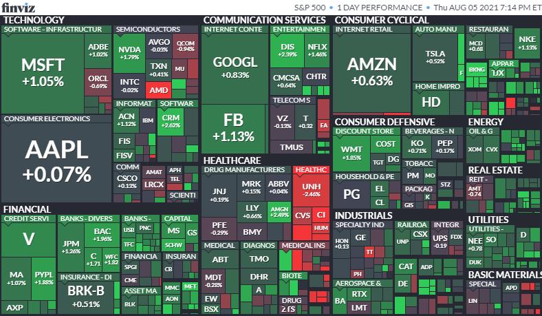 S&P500ヒートマップ2021年8月5日