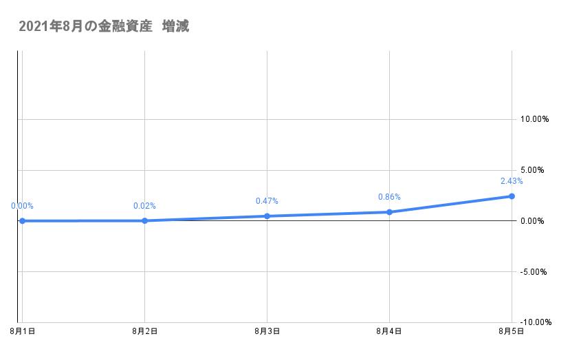 8月のポートフォリオ資産額の推移2021年8月5日