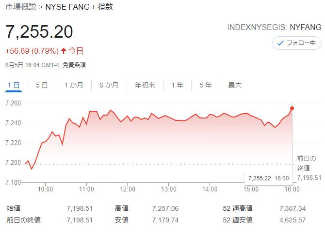 FANG+index2021年8月5日