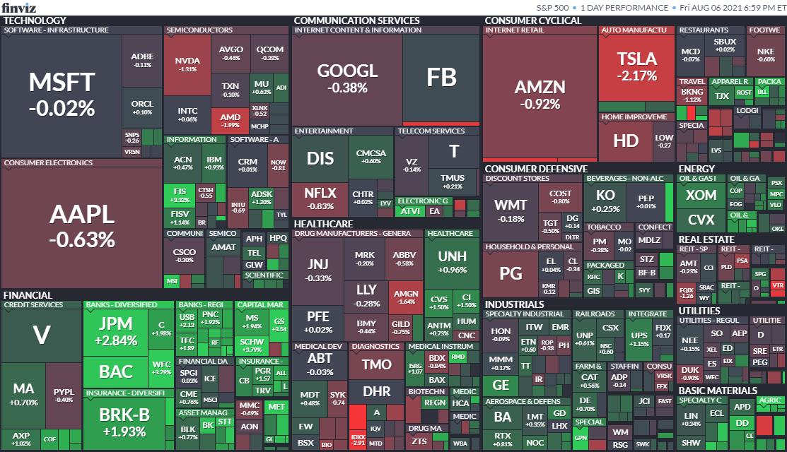 S&P500ヒートマップ