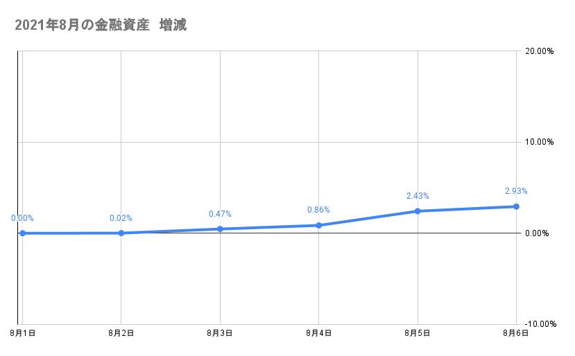 8月のポートフォリオ資産額の推移2021年8月6日