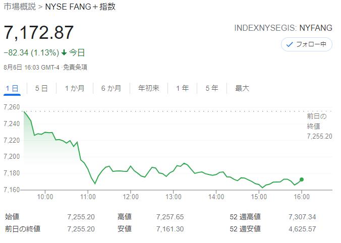 FANG+index2021年8月6日
