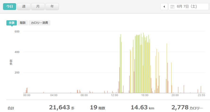 fitbitログより 運動データ2021年8月7日