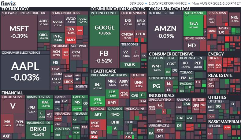 S&P500ヒートマップ2021年8月9日