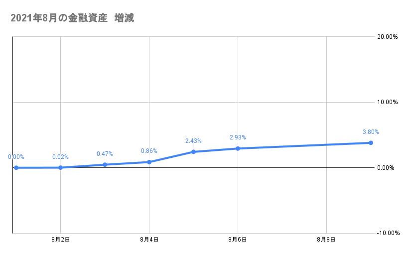 8月のポートフォリオ資産額の推移2021年8月9日