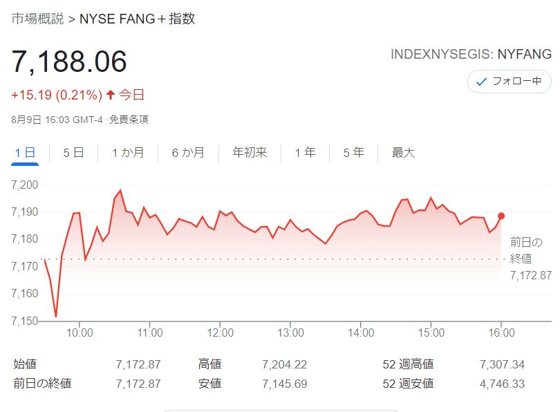 FANG+index2021年8月9日