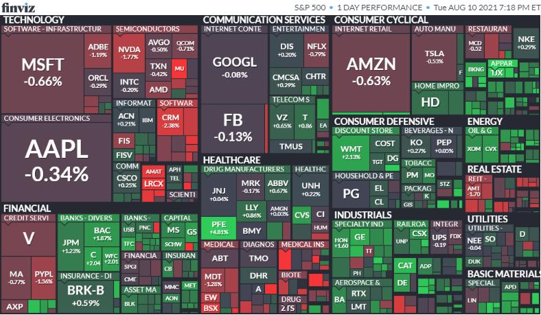 S&P500ヒートマップ2021年8月10日