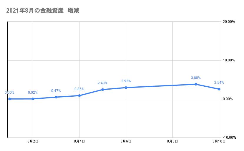 8月のポートフォリオ資産額の推移2021年8月10日