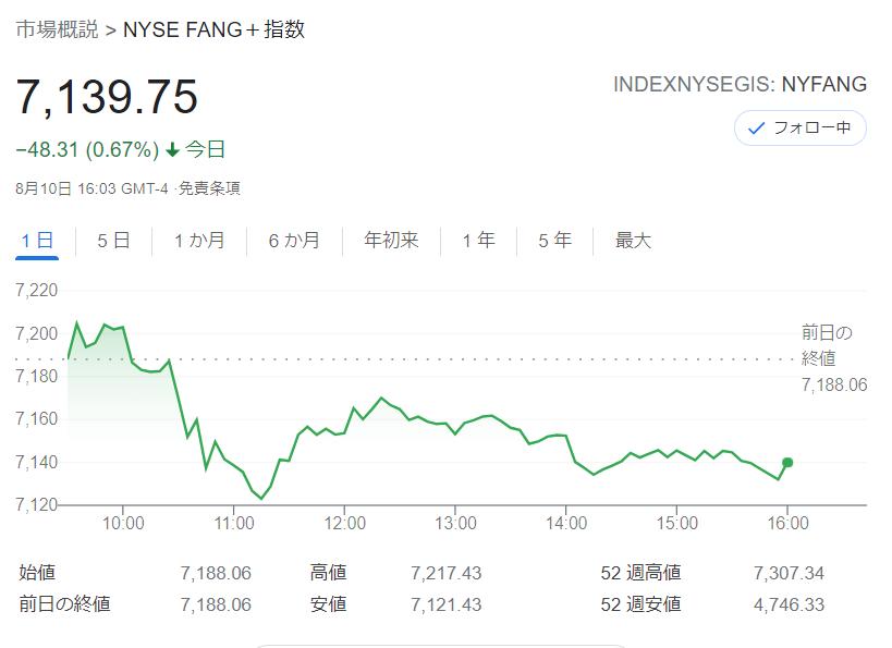 FANG+index2021年8月10日