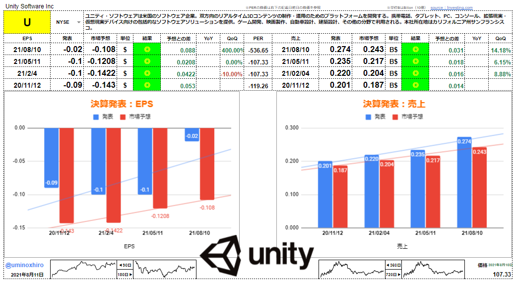 ユニティ・ソフトウェア【U】決算2021年8月10日