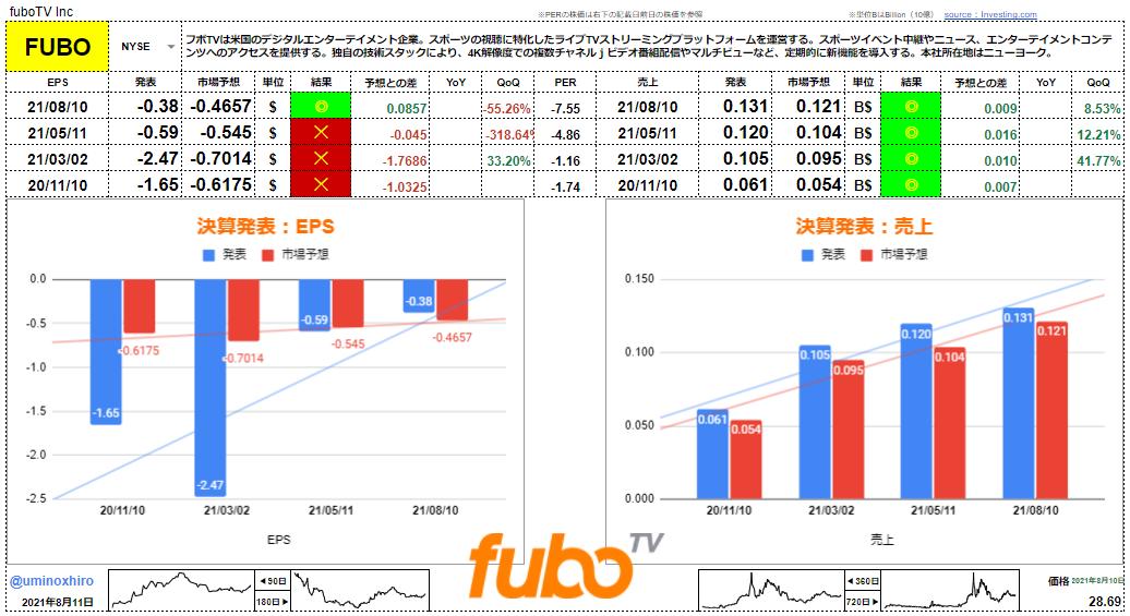 フボTV【FUBO】決算2021年8月10日