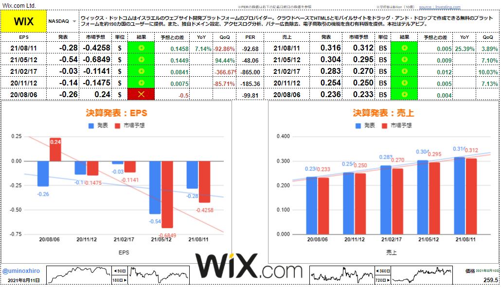 ウィックス(WiX.com)【WIX】決算2021年8月11日