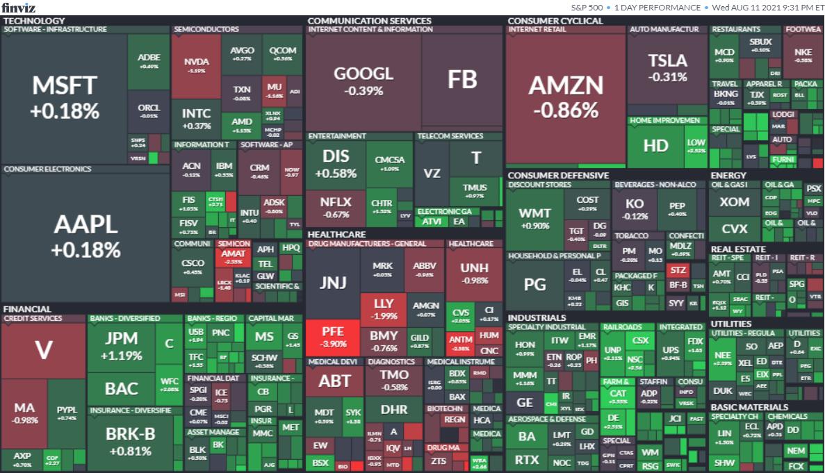 S&P500ヒートマップ2021年8月11日