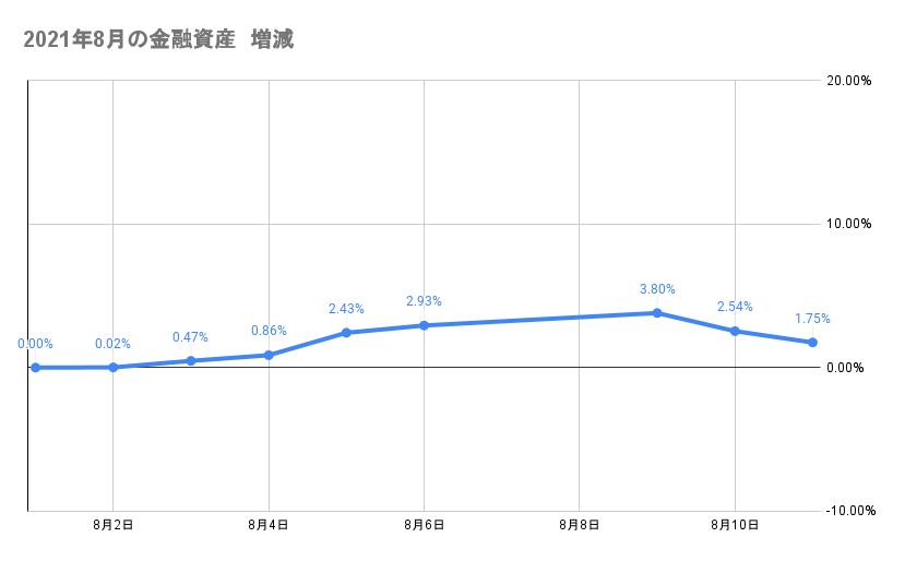 8月のポートフォリオ資産額の推移2021年8月11日