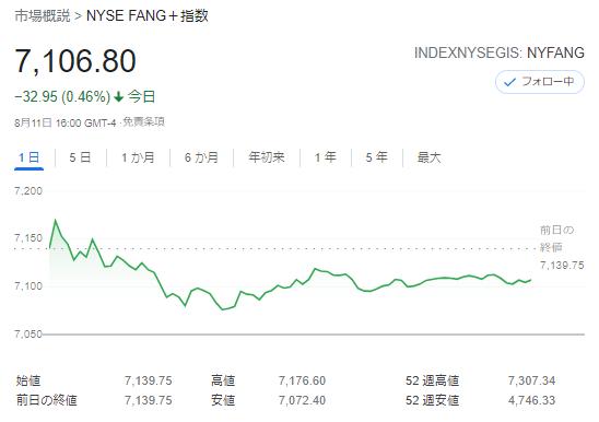 FANG+index2021年8月11日