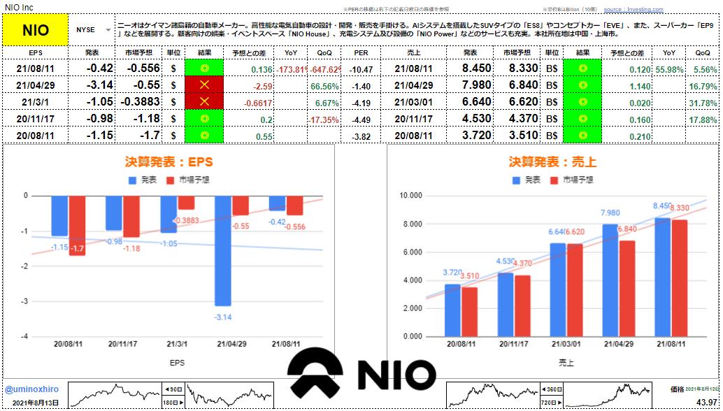 ニオ【NIO】決算2021年8月11日