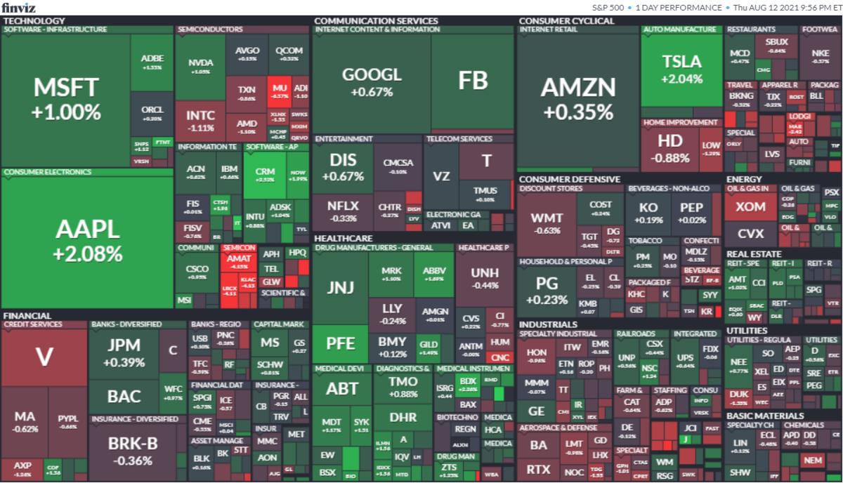 S&P500ヒートマップ2021年8月12日