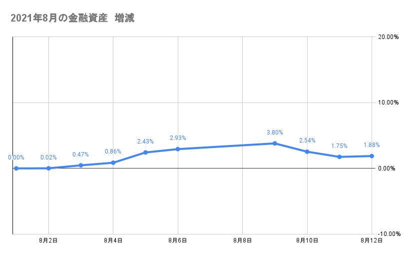8月のポートフォリオ資産額の推移2021年8月12日