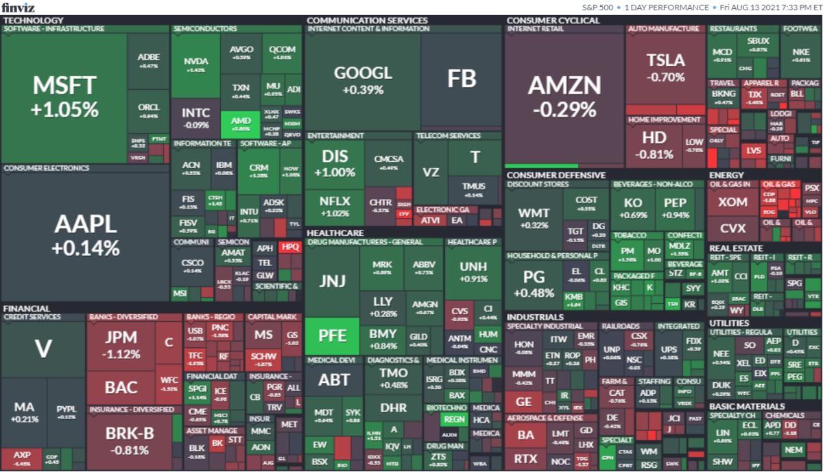 S&P500ヒートマップ2021年8月13日