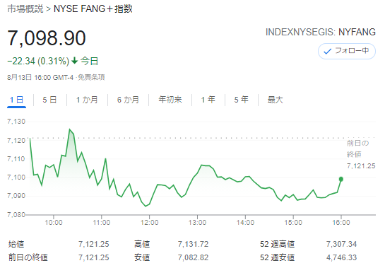 FANG+index2021年8月13日