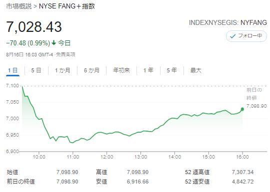 FANG+index2021年8月16日