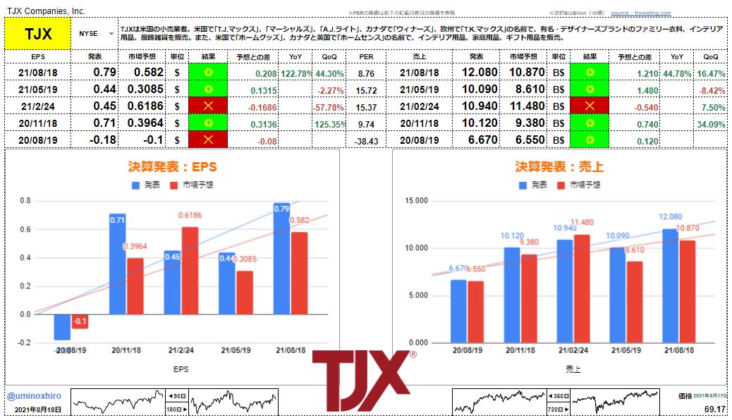 TJX【TJX】決算2021年8月18日