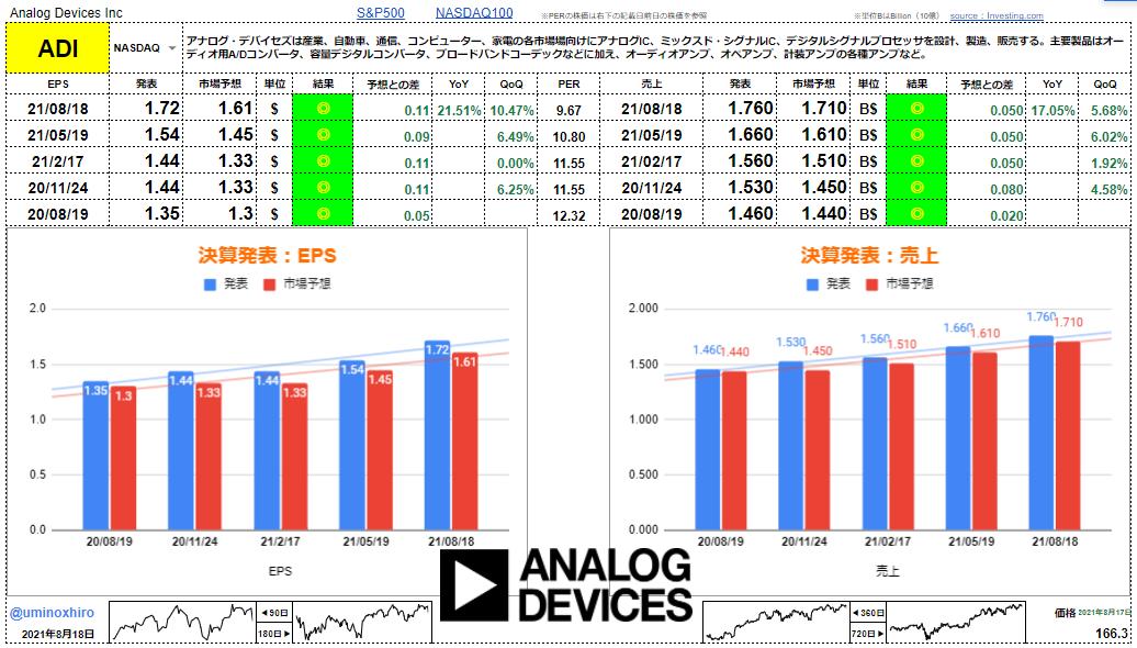 アナログ・デバイセズ【ADI】決算2021年8月18日