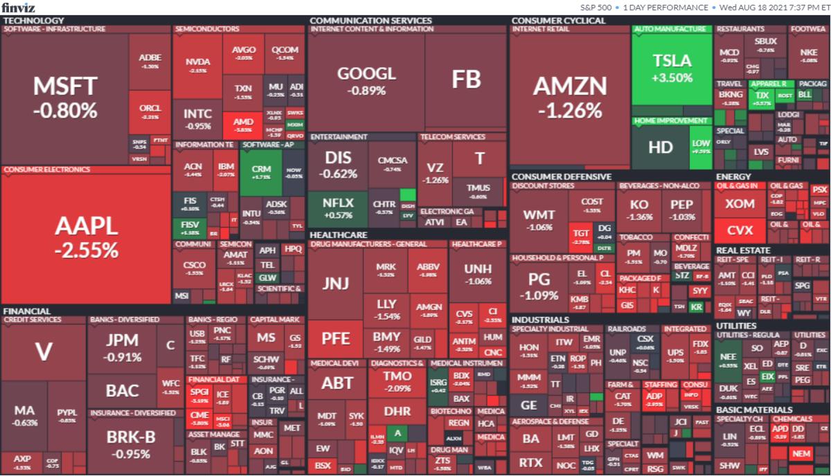S&P500ヒートマップ2021年8月18日