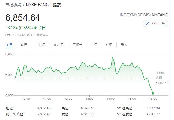 FANG+index2021年8月18日
