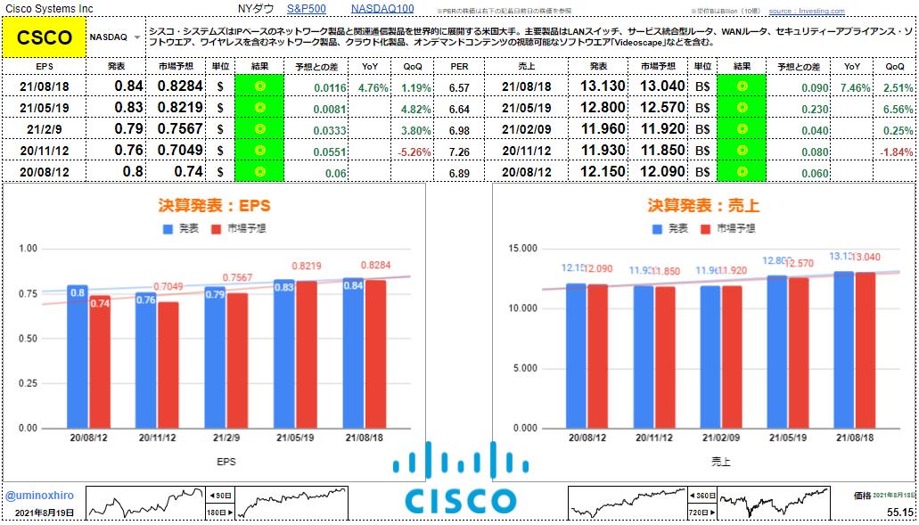 シスコシステムズ【CSCO】決算2021年8月18日