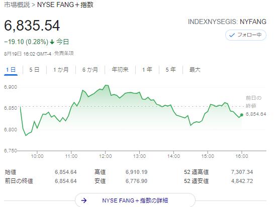 FANG+index2021年8月19日