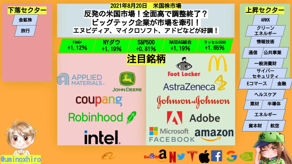 【米国株】反発の米国市場!全面高で調整終了?ビッグテック企業が市場を牽引!エヌビディア、マイクロソフト、アドビなどが好調!